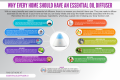 Infographic- Why Every Home Should Have An Essential Oil Diffuser